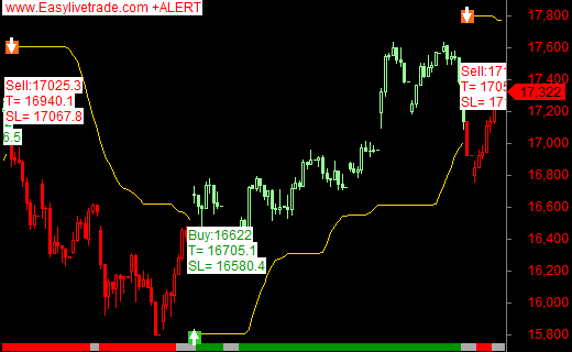 Nifty future live technical analysis chart auto buy sell signal